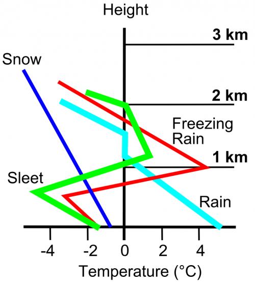 temperature freezing rain